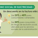 ¿Puedo solicitar el bono social de electricidad?