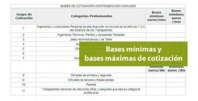 Bases mínimas y bases máximas de cotización en 2021